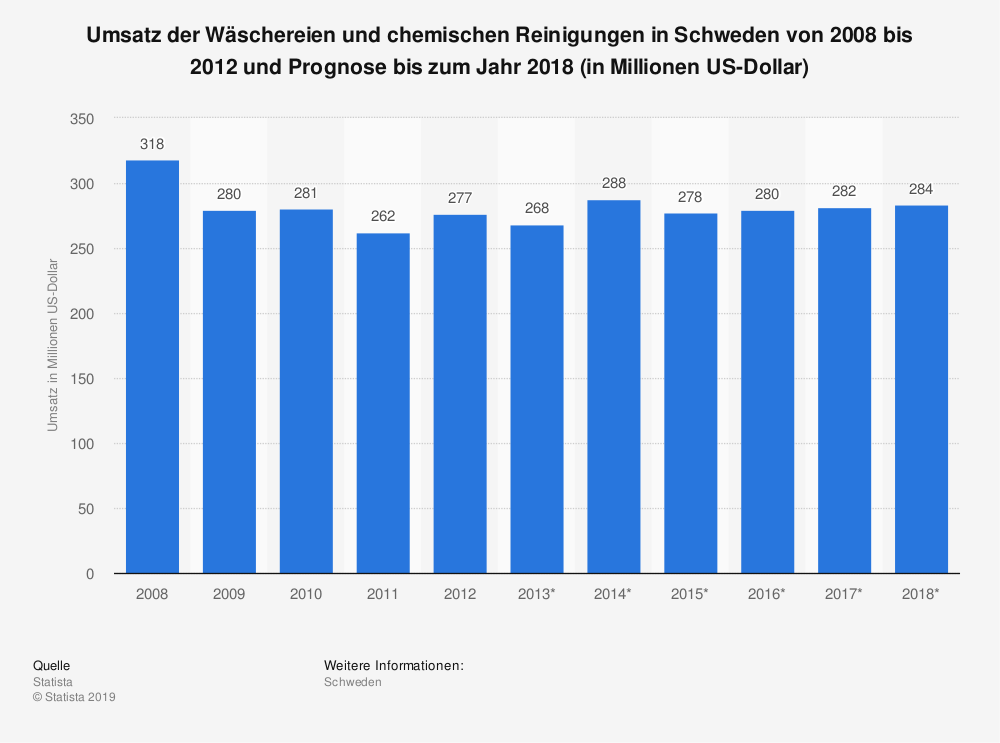 Statistik: Umsatz der Wäschereien und chemischen Reinigungen in Schweden von 2008 bis 2012 und Prognose bis zum Jahr 2018 (in Millionen US-Dollar)   Statista