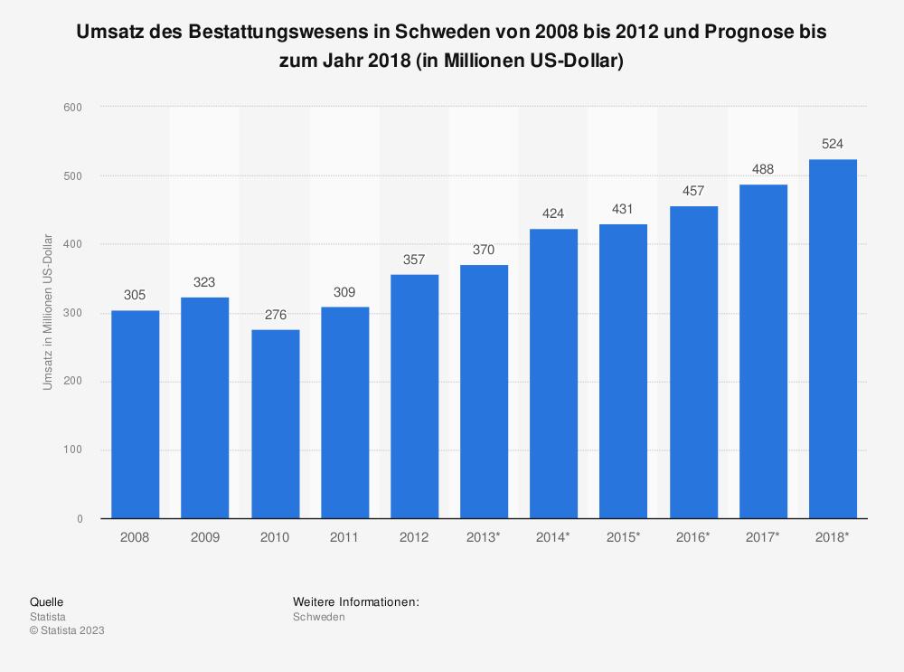 Statistik: Umsatz des Bestattungswesens in Schweden von 2008 bis 2012 und Prognose bis zum Jahr 2018 (in Millionen US-Dollar) | Statista