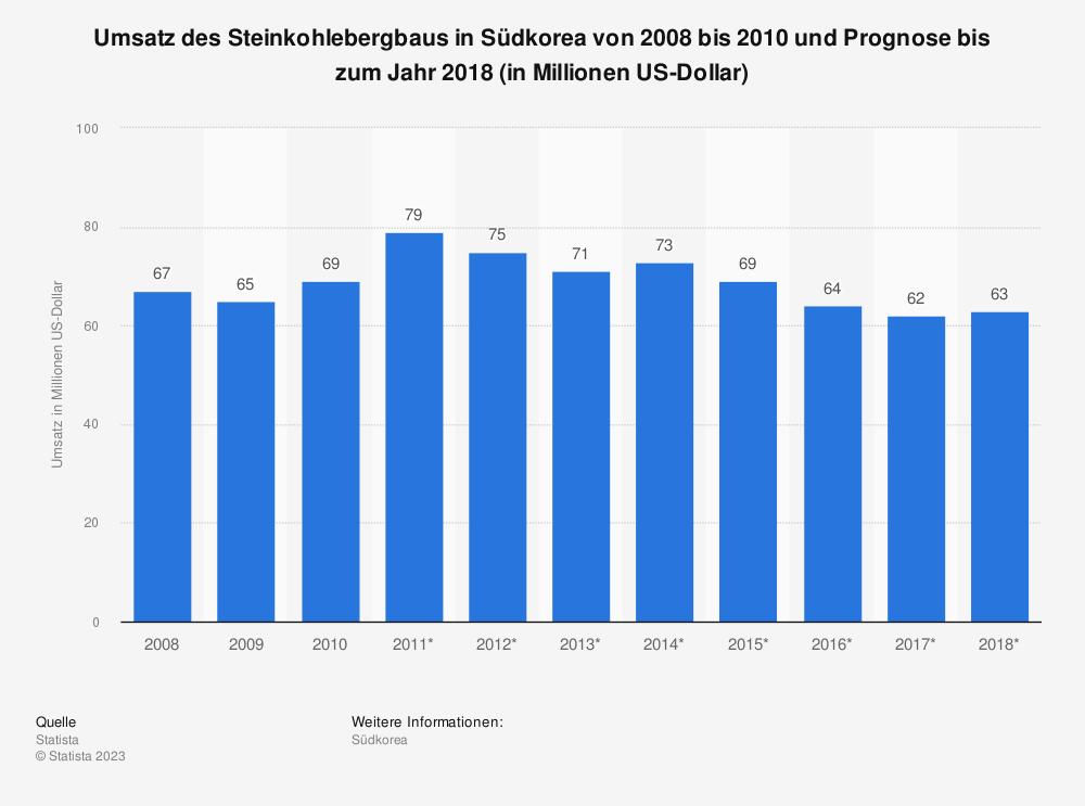 Statistik: Umsatz des Steinkohlebergbaus in Südkorea von 2008 bis 2010 und Prognose bis zum Jahr 2018 (in Millionen US-Dollar) | Statista