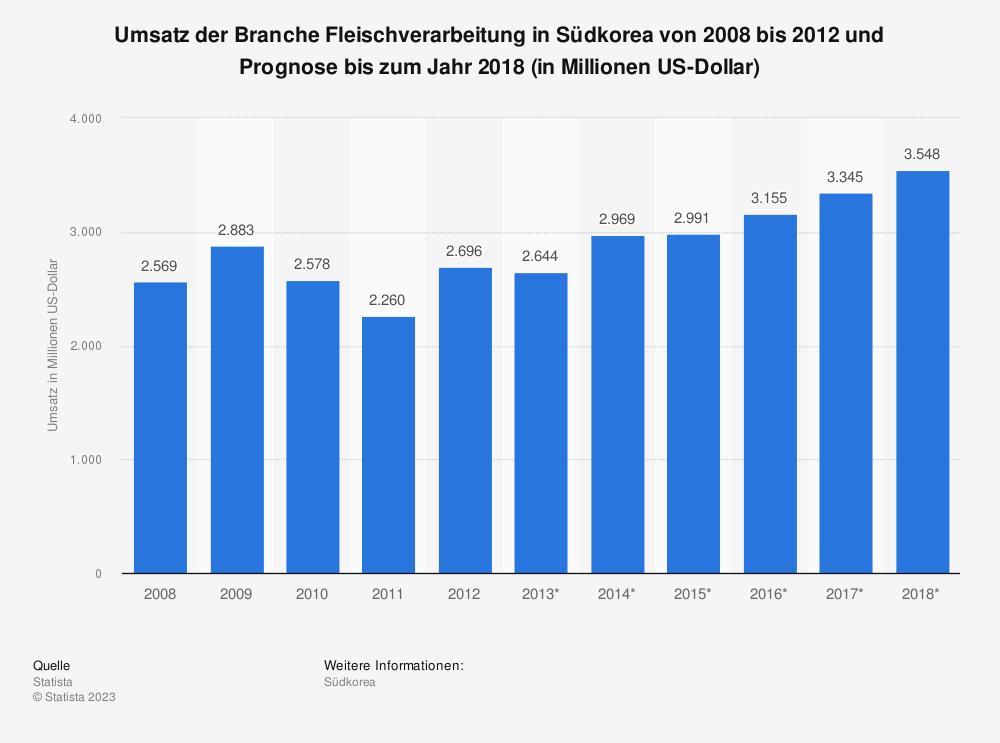 Statistik: Umsatz der Branche Fleischverarbeitung in Südkorea von 2008 bis 2012 und Prognose bis zum Jahr 2018 (in Millionen US-Dollar) | Statista