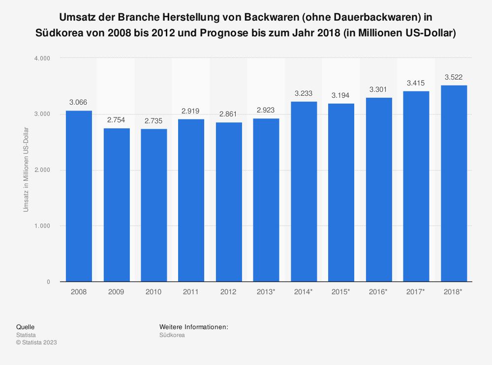 Statistik: Umsatz der Branche Herstellung von Backwaren (ohne Dauerbackwaren) in Südkorea von 2008 bis 2012 und Prognose bis zum Jahr 2018 (in Millionen US-Dollar) | Statista