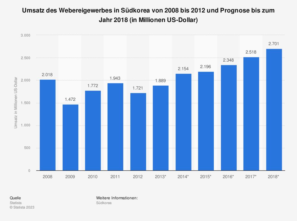 Statistik: Umsatz des Webereigewerbes in Südkorea von 2008 bis 2012 und Prognose bis zum Jahr 2018 (in Millionen US-Dollar) | Statista