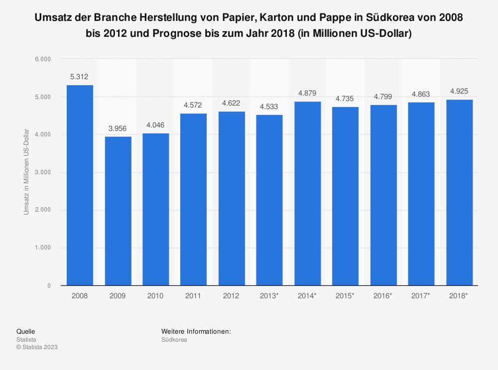 Statistik: Umsatz der Branche Herstellung von Papier, Karton und Pappe in Südkorea von 2008 bis 2012 und Prognose bis zum Jahr 2018 (in Millionen US-Dollar)   Statista