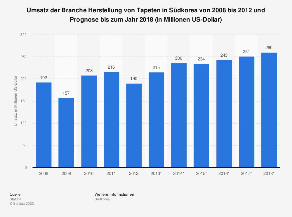 Statistik: Umsatz der Branche Herstellung von Tapeten in Südkorea von 2008 bis 2012 und Prognose bis zum Jahr 2018 (in Millionen US-Dollar) | Statista