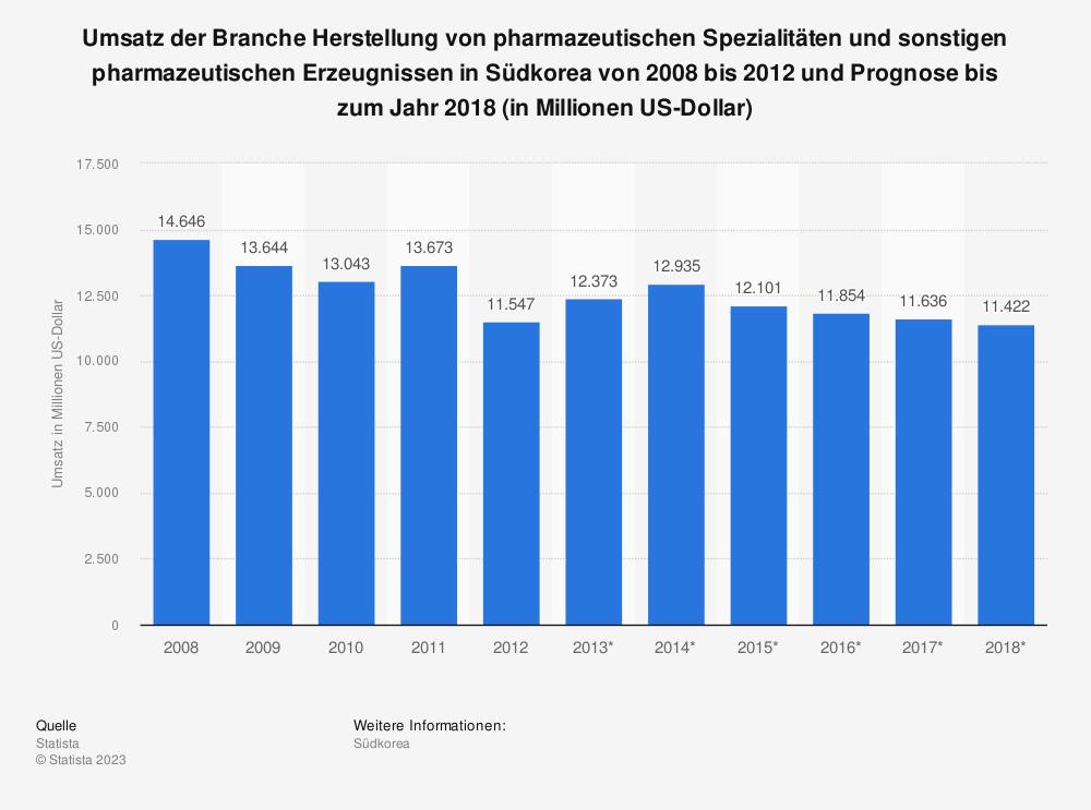 Statistik: Umsatz der Branche Herstellung von pharmazeutischen Spezialitäten und sonstigen pharmazeutischen Erzeugnissen in Südkorea von 2008 bis 2012 und Prognose bis zum Jahr 2018 (in Millionen US-Dollar) | Statista