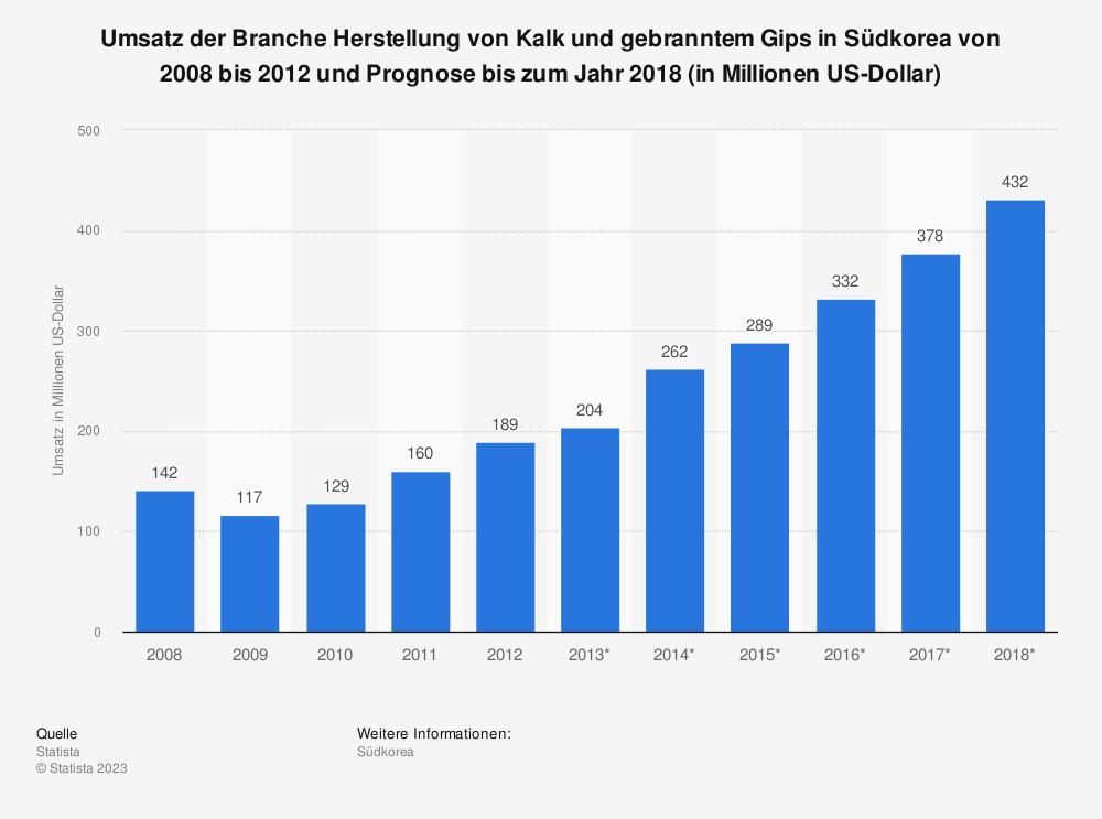 Statistik: Umsatz der Branche Herstellung von Kalk und gebranntem Gips in Südkorea von 2008 bis 2012 und Prognose bis zum Jahr 2018 (in Millionen US-Dollar) | Statista