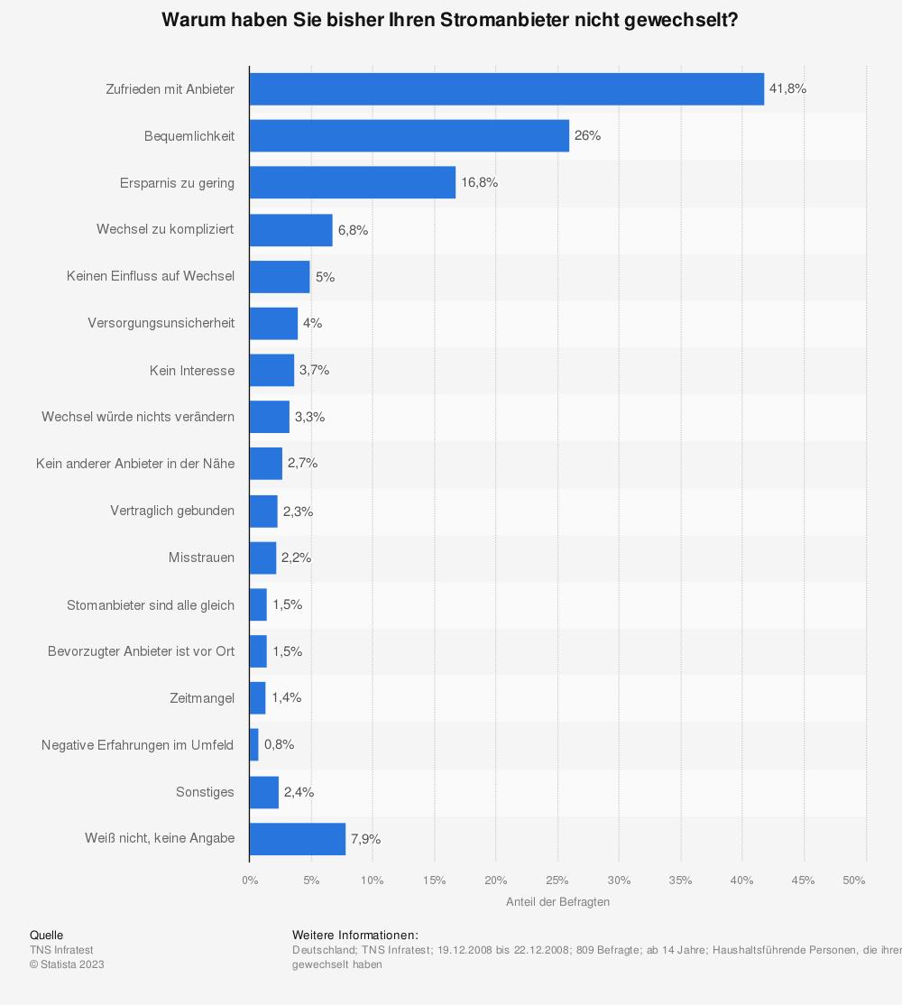 Statistik: Warum haben Sie bisher Ihren Stromanbieter nicht gewechselt? | Statista