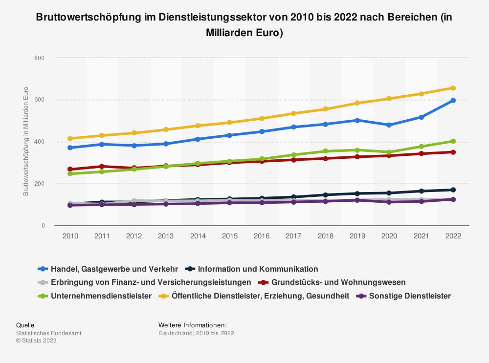 Statistik: Bruttowertschöpfung im Dienstleistungssektor von 2009 bis 2019 nach Bereichen (in Milliarden Euro) | Statista
