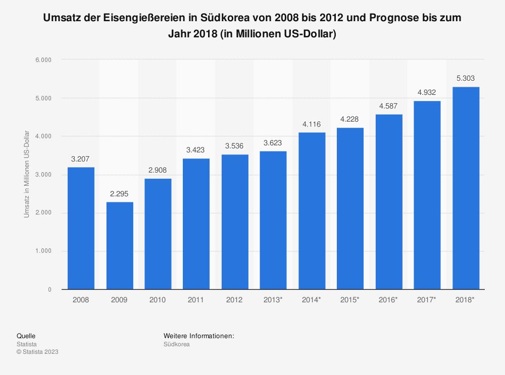 Statistik: Umsatz der Eisengießereien in Südkorea von 2008 bis 2012 und Prognose bis zum Jahr 2018 (in Millionen US-Dollar) | Statista