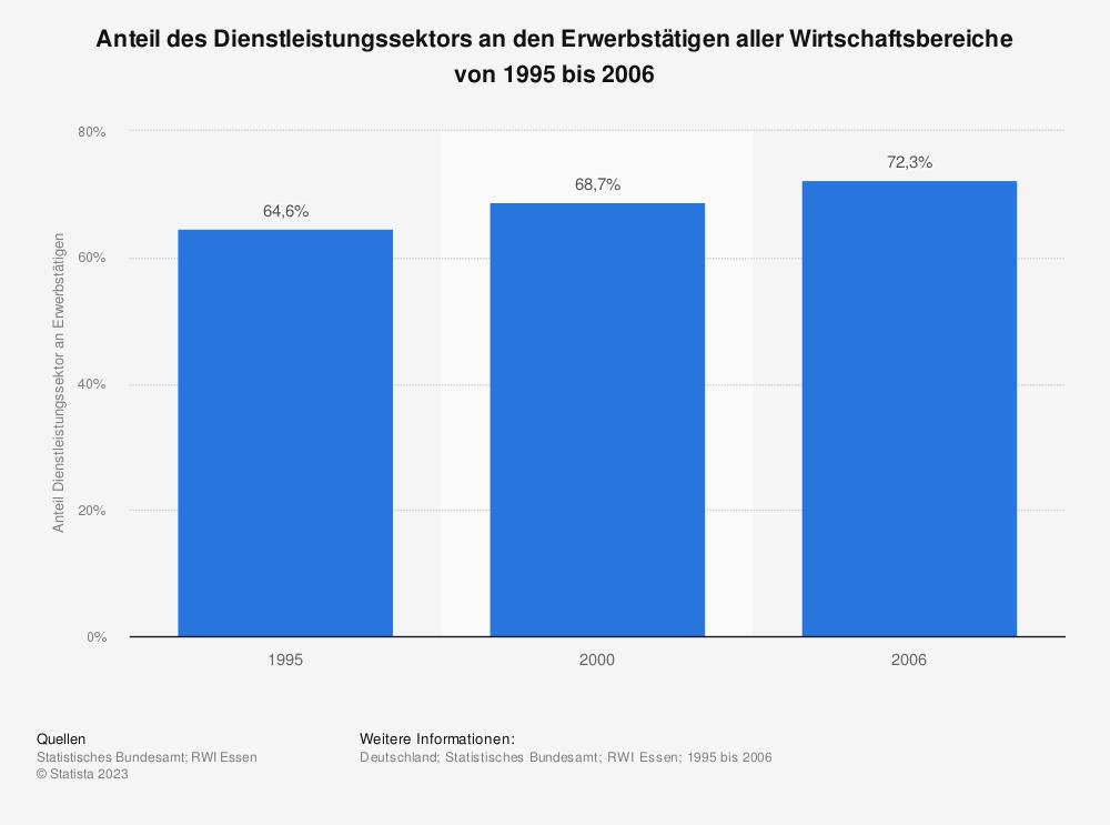 Statistik: Anteil des Dienstleistungssektors an den Erwerbstätigen aller Wirtschaftsbereiche von 1995 bis 2006 | Statista