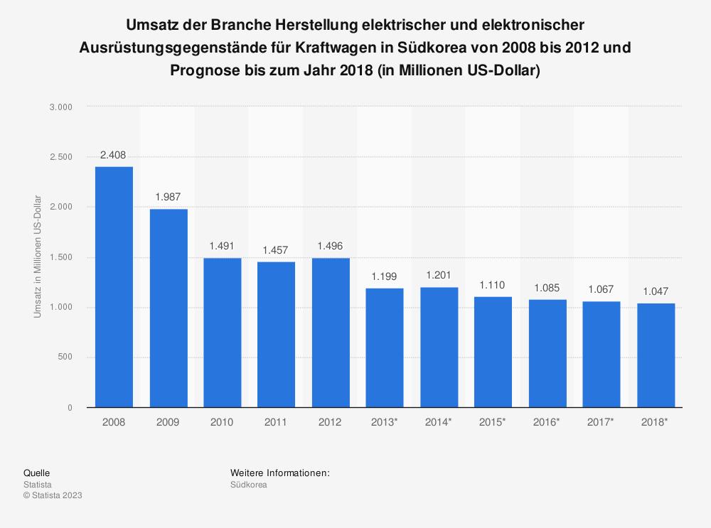 Statistik: Umsatz der Branche Herstellung elektrischer und elektronischer Ausrüstungsgegenstände für Kraftwagen in Südkorea von 2008 bis 2012 und Prognose bis zum Jahr 2018 (in Millionen US-Dollar)   Statista