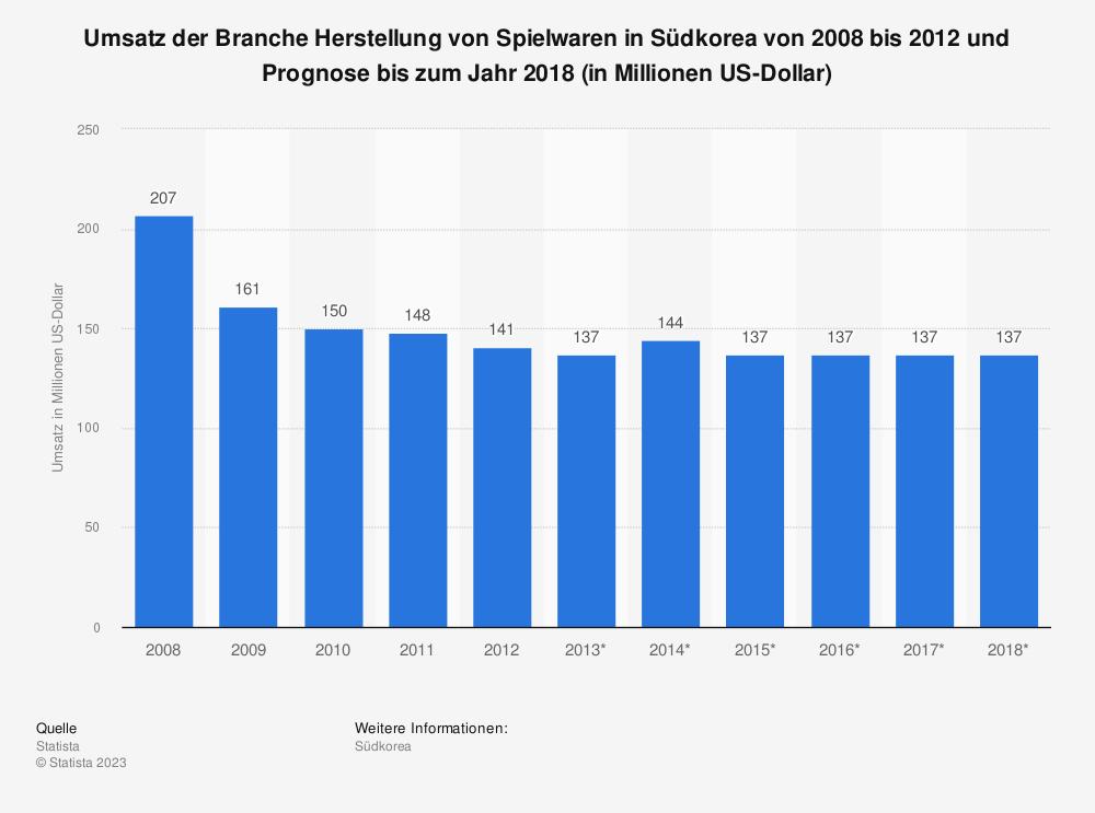 Statistik: Umsatz der Branche Herstellung von Spielwaren in Südkorea von 2008 bis 2012 und Prognose bis zum Jahr 2018 (in Millionen US-Dollar) | Statista