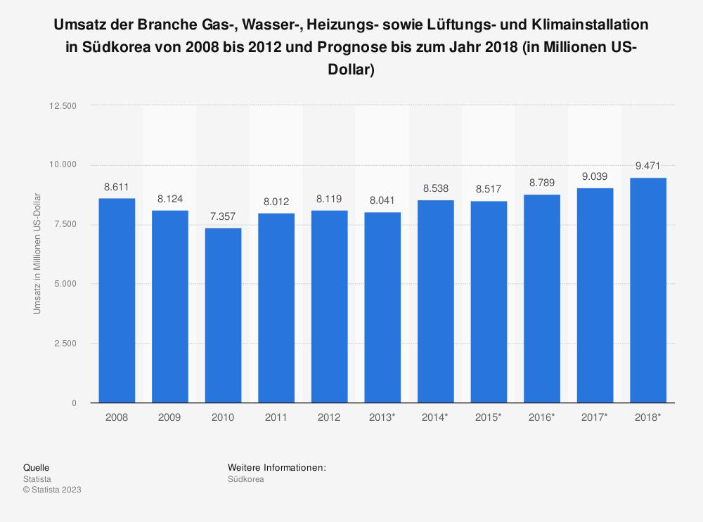 Statistik: Umsatz der Branche Gas-, Wasser-, Heizungs- sowie Lüftungs- und Klimainstallation in Südkorea von 2008 bis 2012 und Prognose bis zum Jahr 2018 (in Millionen US-Dollar) | Statista