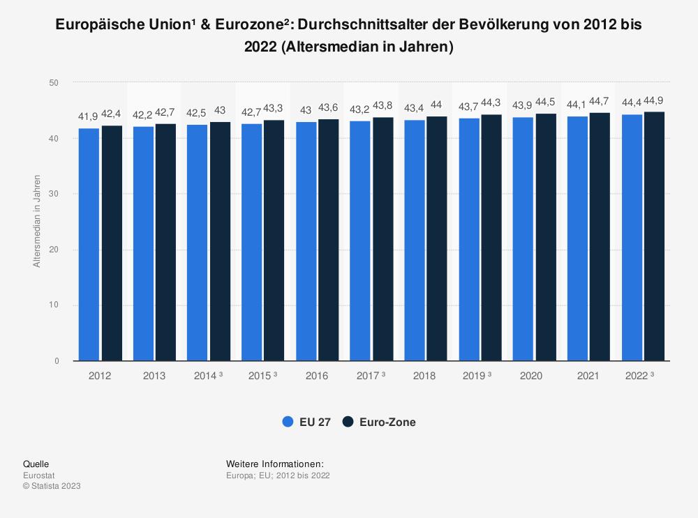 Statistik: Europäische Union & Euro-Zone: Durchschnittsalter der Bevölkerung von 2008 bis 2018 (Altersmedian in Jahren) | Statista