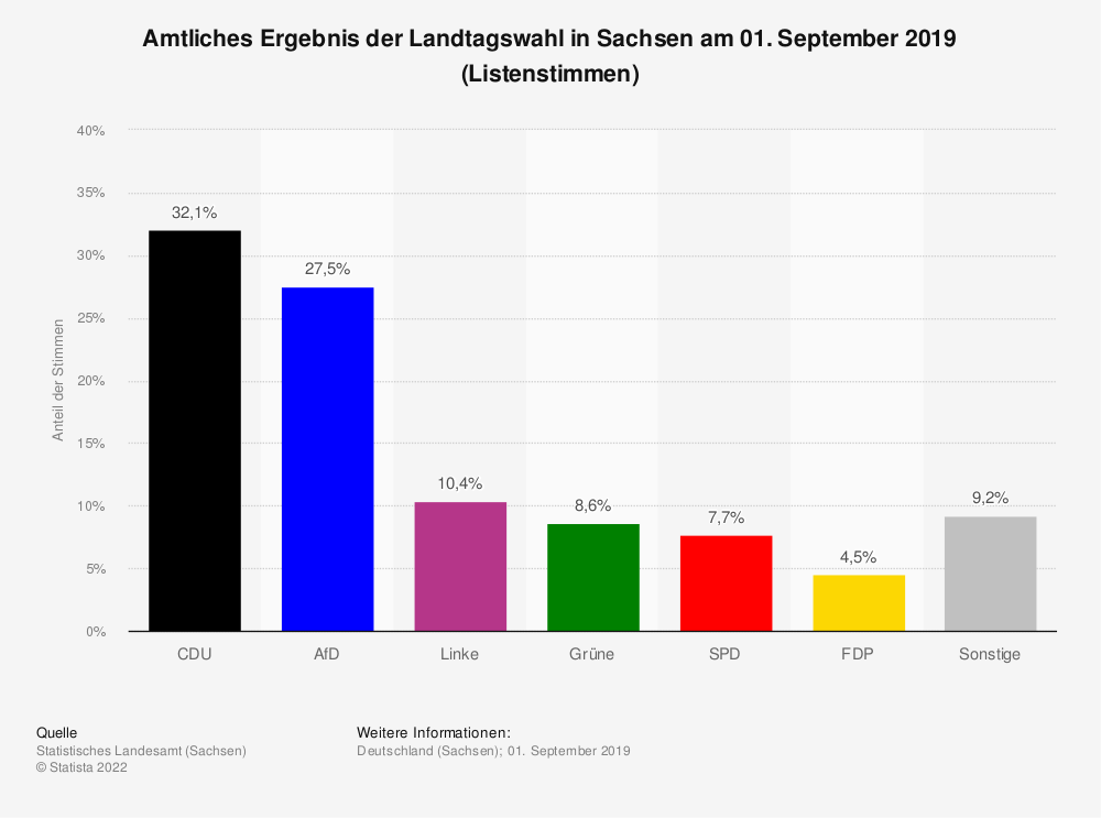 Statistik: Amtliches Ergebnis der Landtagswahl in Sachsen am 01. September 2019 (Listenstimmen) | Statista