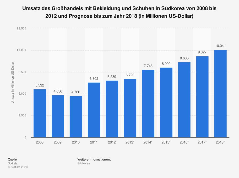 Statistik: Umsatz des Großhandels mit Bekleidung und Schuhen in Südkorea von 2008 bis 2012 und Prognose bis zum Jahr 2018 (in Millionen US-Dollar) | Statista