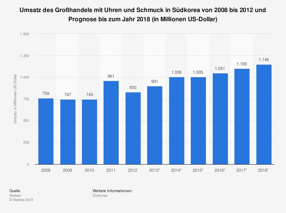 Statistik: Umsatz des Großhandels mit Uhren und Schmuck in Südkorea von 2008 bis 2012 und Prognose bis zum Jahr 2018 (in Millionen US-Dollar) | Statista