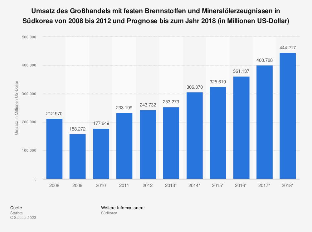 Statistik: Umsatz des Großhandels mit festen Brennstoffen und Mineralölerzeugnissen in Südkorea von 2008 bis 2012 und Prognose bis zum Jahr 2018 (in Millionen US-Dollar)   Statista