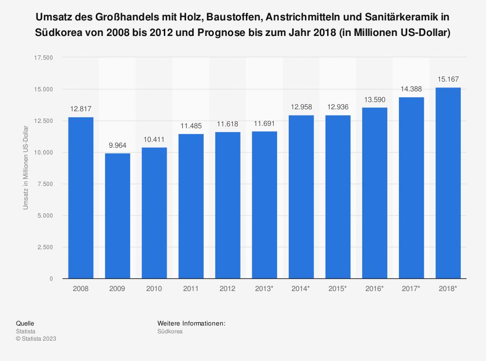 Statistik: Umsatz des Großhandels mit Holz, Baustoffen, Anstrichmitteln und Sanitärkeramik in Südkorea von 2008 bis 2012 und Prognose bis zum Jahr 2018 (in Millionen US-Dollar) | Statista