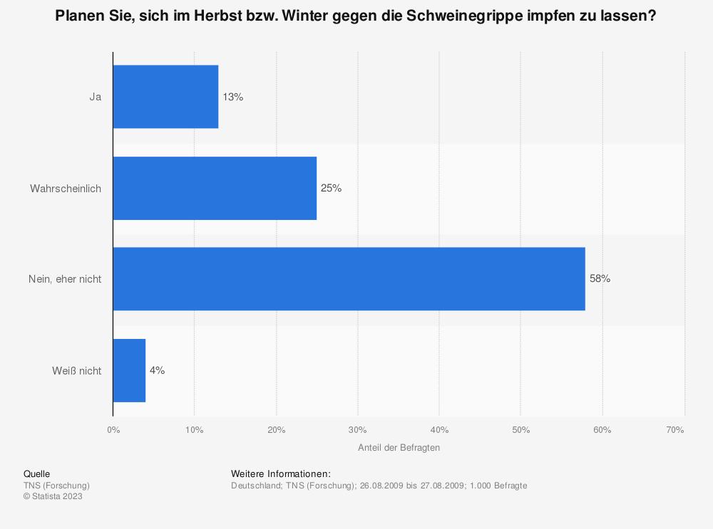 Statistik: Planen Sie, sich im Herbst bzw. Winter gegen die Schweinegrippe impfen zu lassen? | Statista