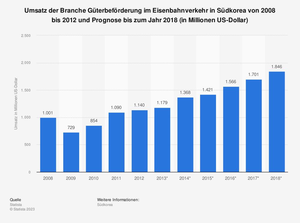 Statistik: Umsatz der Branche Güterbeförderung im Eisenbahnverkehr in Südkorea von 2008 bis 2012 und Prognose bis zum Jahr 2018 (in Millionen US-Dollar) | Statista