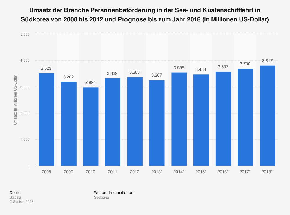 Statistik: Umsatz der Branche Personenbeförderung in der See- und Küstenschifffahrt in Südkorea von 2008 bis 2012 und Prognose bis zum Jahr 2018 (in Millionen US-Dollar) | Statista