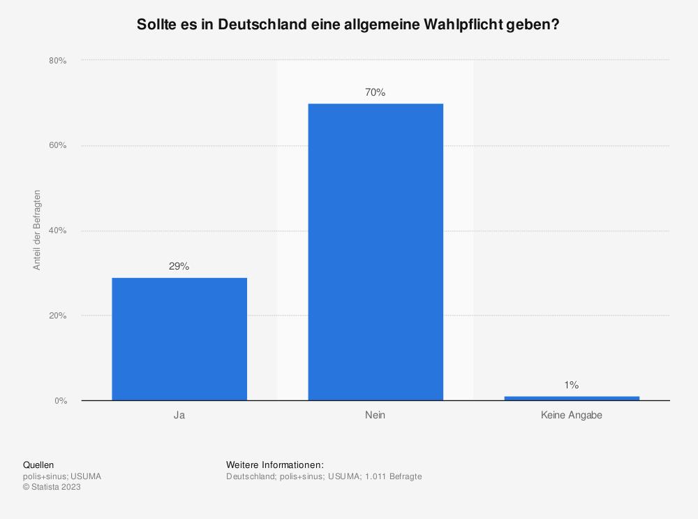 Statistik: Sollte es in Deutschland eine allgemeine Wahlpflicht geben? | Statista