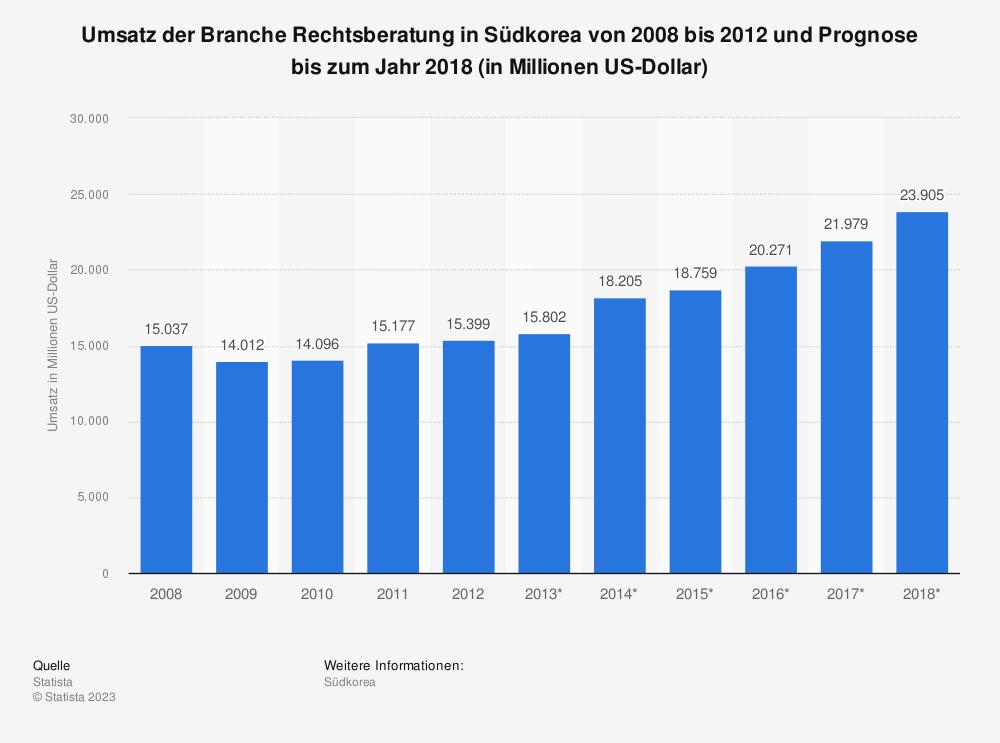 Statistik: Umsatz der Branche Rechtsberatung in Südkorea von 2008 bis 2012 und Prognose bis zum Jahr 2018 (in Millionen US-Dollar) | Statista