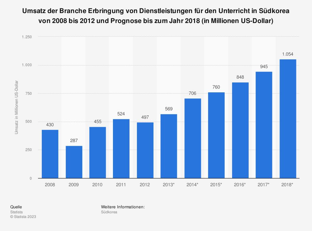 Statistik: Umsatz der Branche Erbringung von Dienstleistungen für den Unterricht in Südkorea von 2008 bis 2012 und Prognose bis zum Jahr 2018 (in Millionen US-Dollar)   Statista