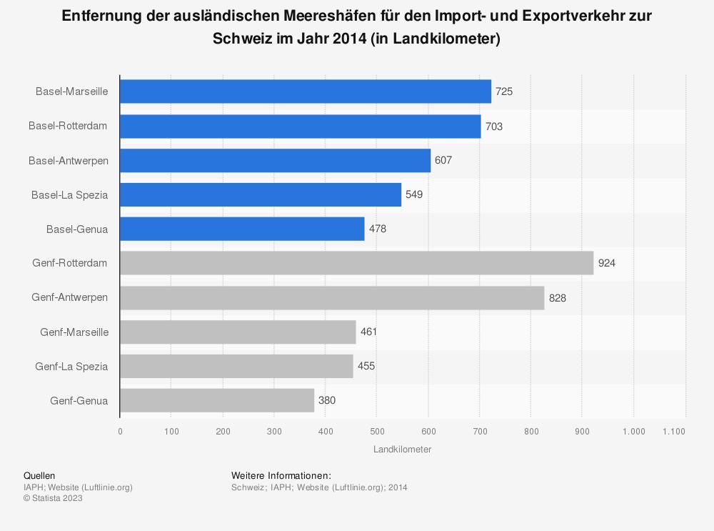 Statistik: Entfernung der ausländischen Meereshäfen für den Import- und Exportverkehr zur Schweiz im Jahr 2014 (in Landkilometer) | Statista