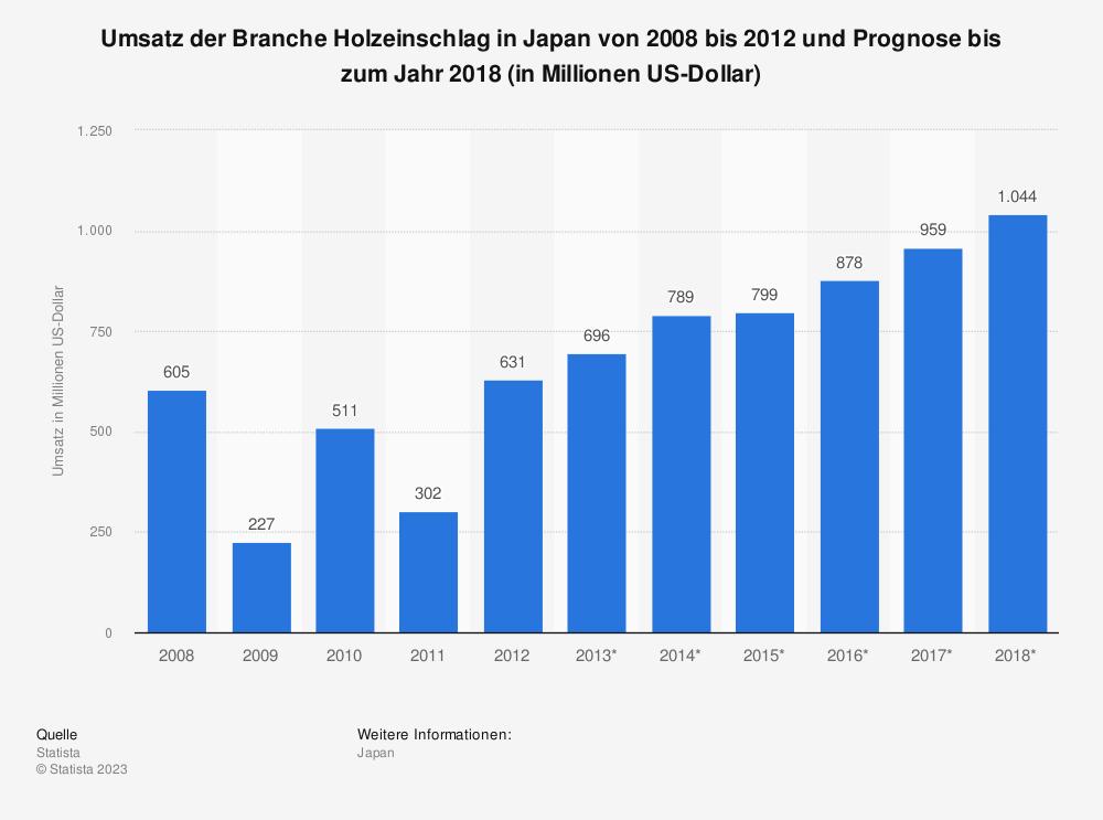 Statistik: Umsatz der Branche Holzeinschlag in Japan von 2008 bis 2012 und Prognose bis zum Jahr 2018 (in Millionen US-Dollar) | Statista