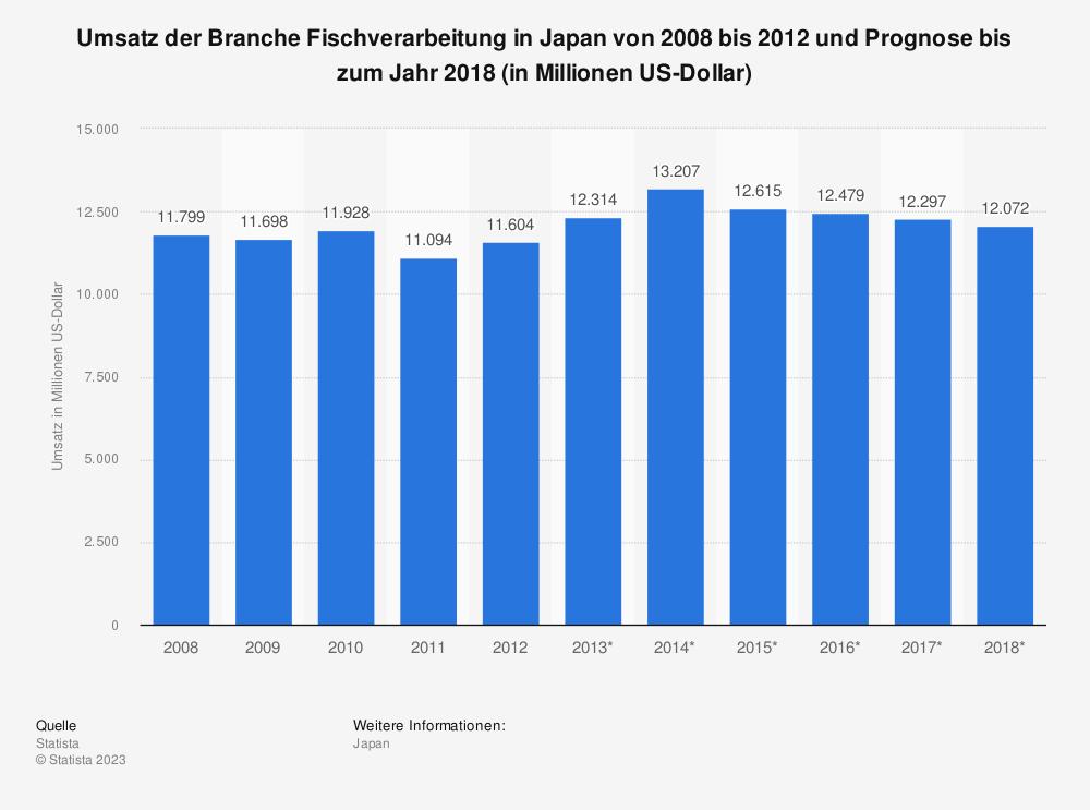 Statistik: Umsatz der Branche Fischverarbeitung in Japan von 2008 bis 2012 und Prognose bis zum Jahr 2018 (in Millionen US-Dollar)   Statista