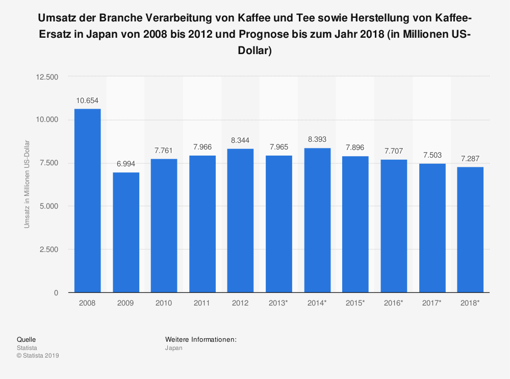 Statistik: Umsatz der Branche Verarbeitung von Kaffee und Tee sowie Herstellung von Kaffee-Ersatz in Japan von 2008 bis 2012 und Prognose bis zum Jahr 2018 (in Millionen US-Dollar) | Statista