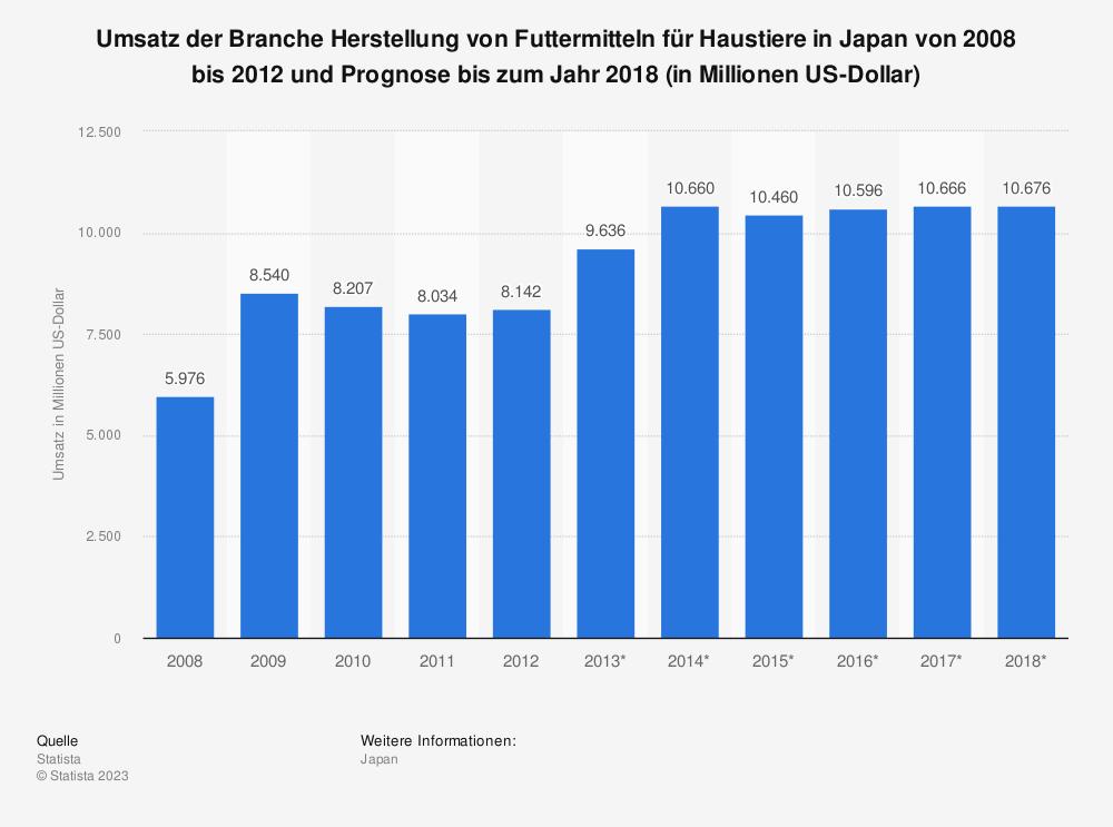Statistik: Umsatz der Branche Herstellung von Futtermitteln für Haustiere in Japan von 2008 bis 2012 und Prognose bis zum Jahr 2018 (in Millionen US-Dollar) | Statista