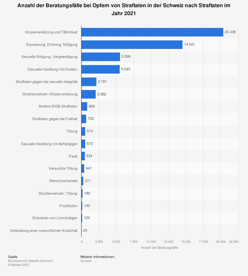 Statistik: Anzahl der Beratungsfälle bei Opfern von Straftaten in der Schweiz nach Straftaten im Jahr 2018 | Statista
