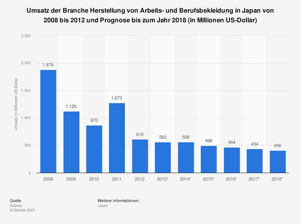 Statistik: Umsatz der Branche Herstellung von Arbeits- und Berufsbekleidung in Japan von 2008 bis 2012 und Prognose bis zum Jahr 2018 (in Millionen US-Dollar) | Statista
