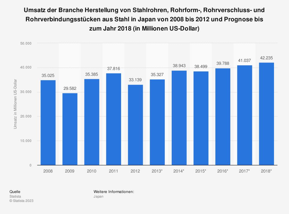 Statistik: Umsatz der Branche Herstellung von Stahlrohren, Rohrform-, Rohrverschluss- und Rohrverbindungsstücken aus Stahl in Japan von 2008 bis 2012 und Prognose bis zum Jahr 2018 (in Millionen US-Dollar) | Statista