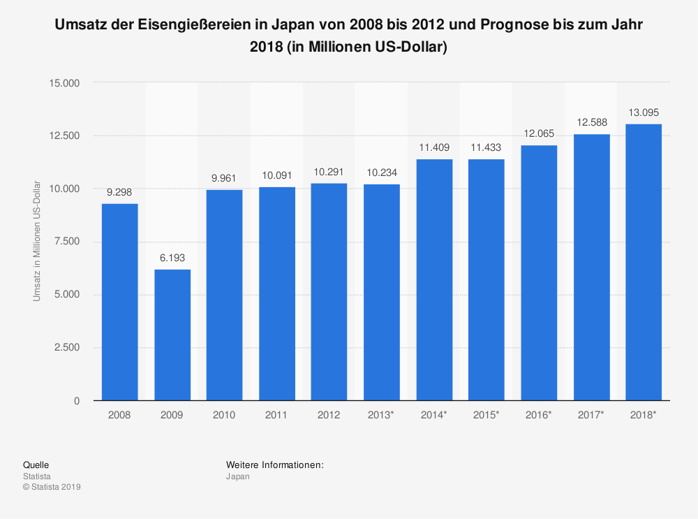 Statistik: Umsatz der Eisengießereien in Japan von 2008 bis 2012 und Prognose bis zum Jahr 2018 (in Millionen US-Dollar)   Statista