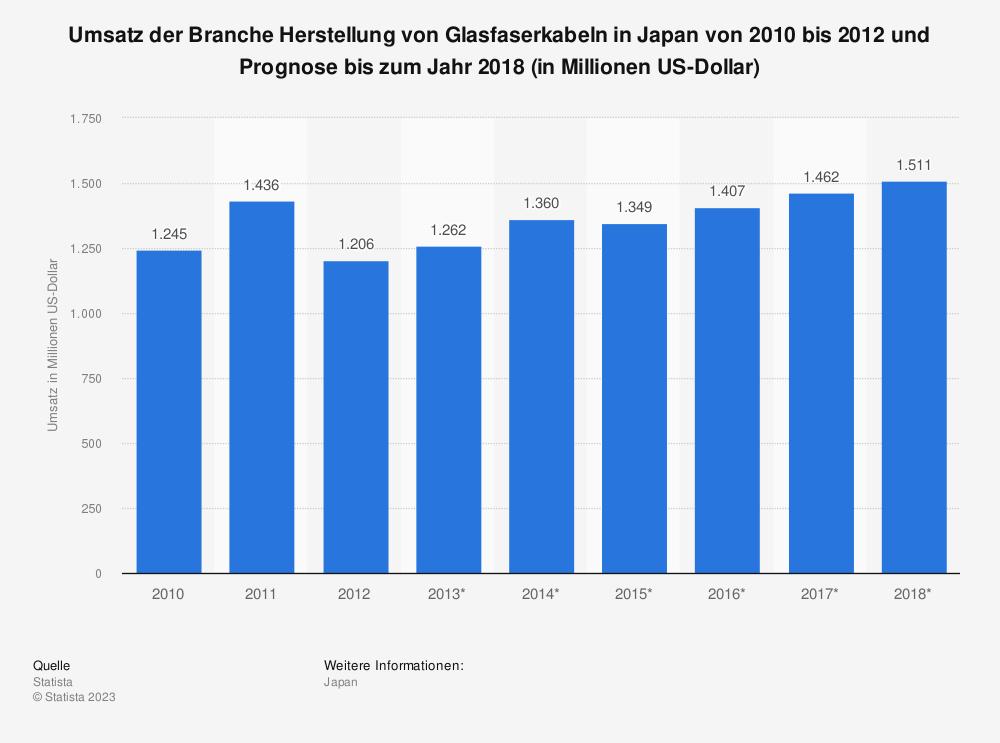 Statistik: Umsatz der Branche Herstellung von Glasfaserkabeln in Japan von 2010 bis 2012 und Prognose bis zum Jahr 2018 (in Millionen US-Dollar)   Statista