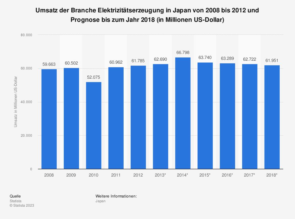 Statistik: Umsatz der Branche Elektrizitätserzeugung in Japan von 2008 bis 2012 und Prognose bis zum Jahr 2018 (in Millionen US-Dollar) | Statista
