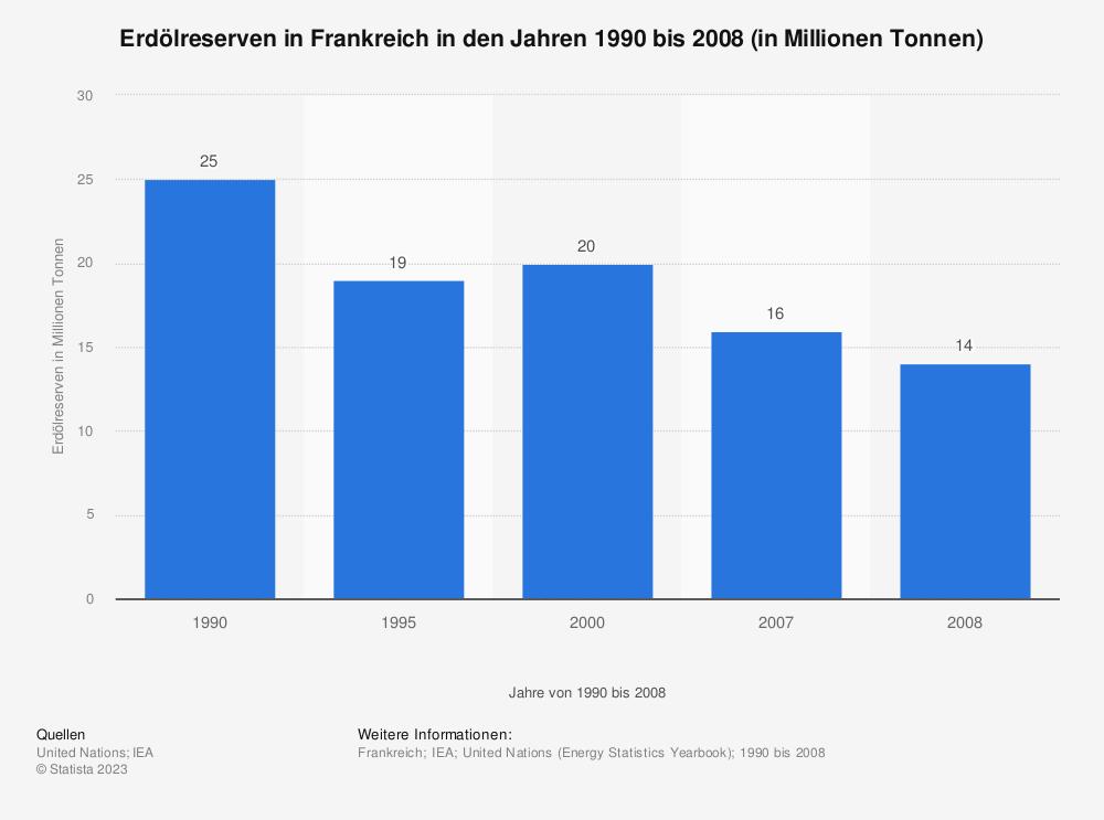 Statistik: Erdölreserven in Frankreich in den Jahren 1990 bis 2008 (in Millionen Tonnen) | Statista
