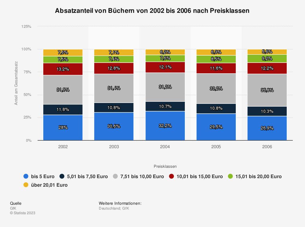 Statistik: Absatzanteil von Büchern von 2002 bis 2006 nach Preisklassen | Statista