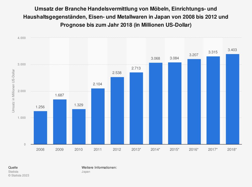 Statistik: Umsatz der Branche Handelsvermittlung von Möbeln, Einrichtungs- und Haushaltsgegenständen, Eisen- und Metallwaren in Japan von 2008 bis 2012 und Prognose bis zum Jahr 2018 (in Millionen US-Dollar) | Statista