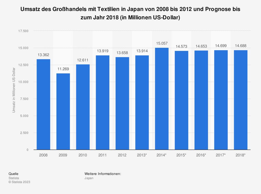 Statistik: Umsatz des Großhandels mit Textilien in Japan von 2008 bis 2012 und Prognose bis zum Jahr 2018 (in Millionen US-Dollar) | Statista
