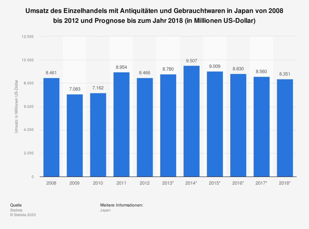 Statistik: Umsatz des Einzelhandels mit Antiquitäten und Gebrauchtwaren in Japan von 2008 bis 2012 und Prognose bis zum Jahr 2018 (in Millionen US-Dollar) | Statista