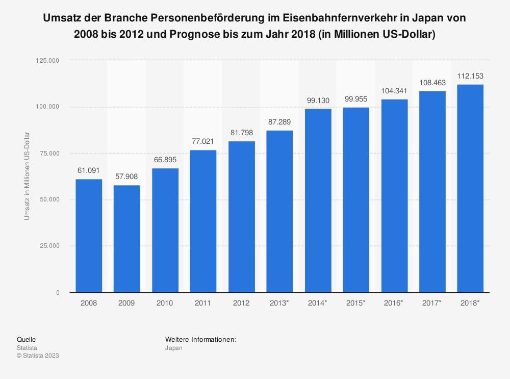 Statistik: Umsatz der Branche Personenbeförderung im Eisenbahnfernverkehr in Japan von 2008 bis 2012 und Prognose bis zum Jahr 2018 (in Millionen US-Dollar) | Statista