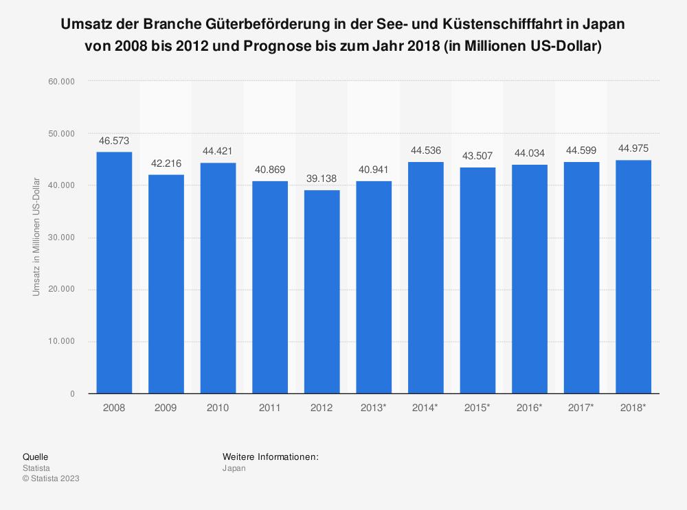 Statistik: Umsatz der Branche Güterbeförderung in der See- und Küstenschifffahrt in Japan von 2008 bis 2012 und Prognose bis zum Jahr 2018 (in Millionen US-Dollar) | Statista