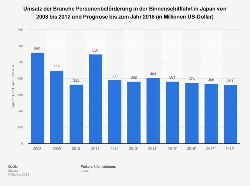 Statistik: Umsatz der Branche Personenbeförderung in der Binnenschifffahrt in Japan von 2008 bis 2012 und Prognose bis zum Jahr 2018 (in Millionen US-Dollar) | Statista