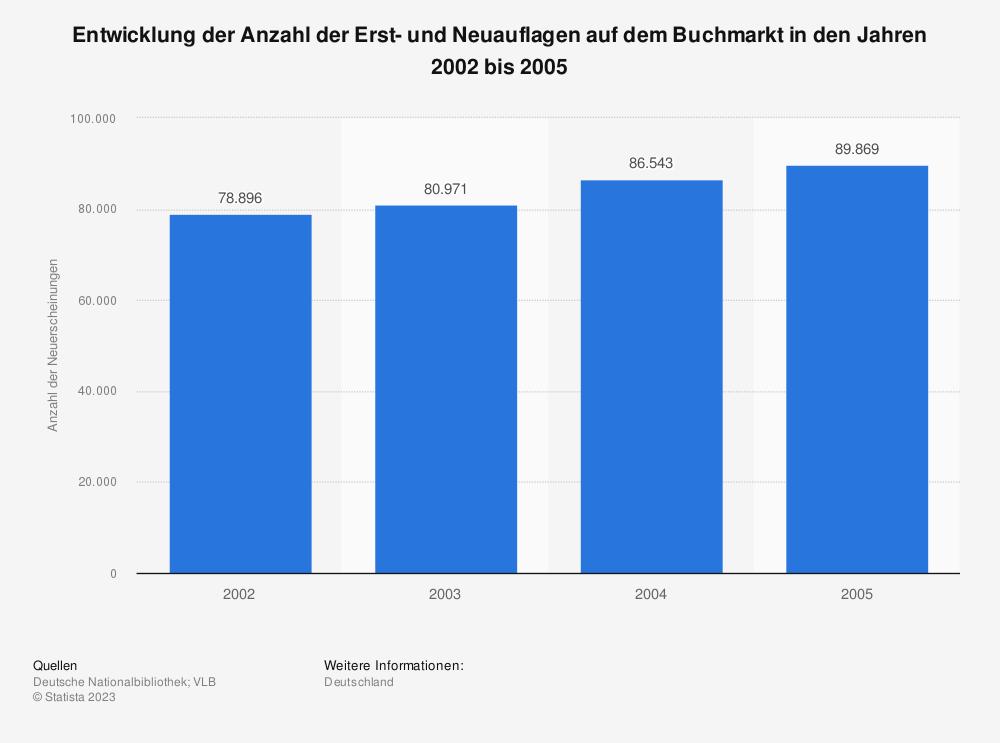 Statistik: Entwicklung der Anzahl der Erst- und Neuauflagen auf dem Buchmarkt in den Jahren 2002 bis 2005 | Statista