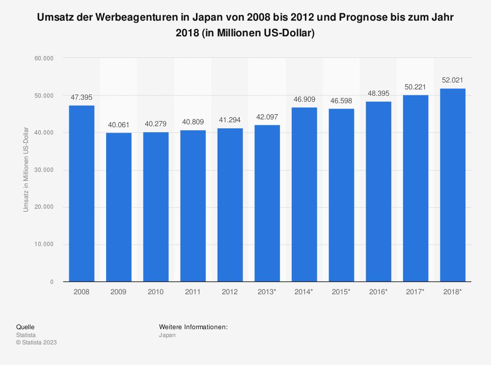 Statistik: Umsatz der Werbeagenturen in Japan von 2008 bis 2012 und Prognose bis zum Jahr 2018 (in Millionen US-Dollar)   Statista